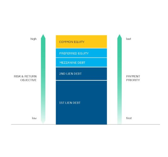 Real Estate Crowdfunding Capital Stack