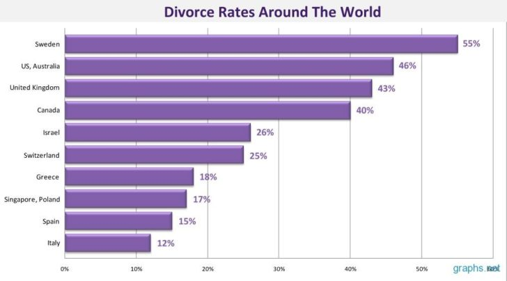 Divorce rates around the world