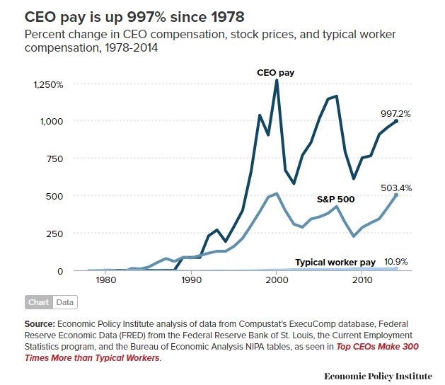 CEO Pay Over Time