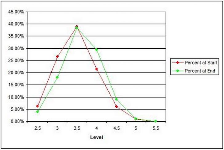 USTA Rating Distribution - 5.0 tennis