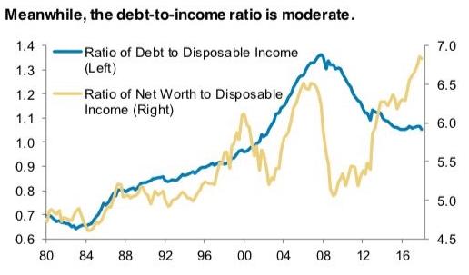 Debt-To-Income Ratio - household debt composition