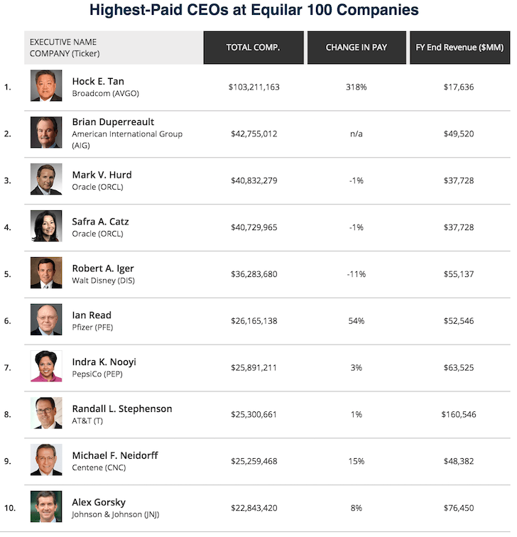 Top 10 Highest CEO Pay For 2017