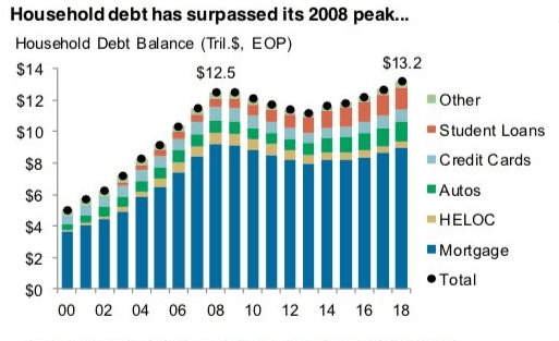 US Household total debt balance - Household Debt Composition Over Time