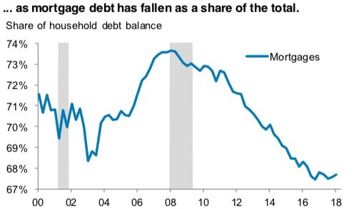 Mortgage debt as a share of total debt - household debt composition