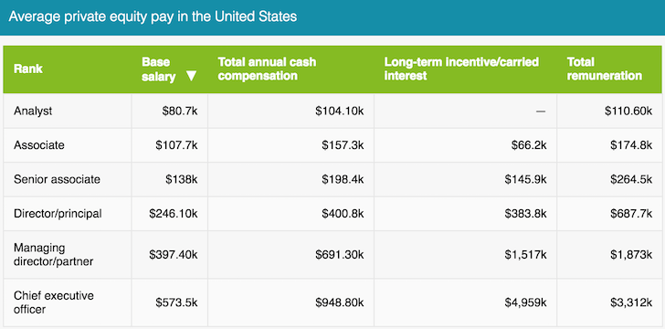 Private Equity Pay Scale By Title