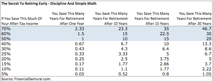How to retire early: save as much as possible - The negatives of early retirement