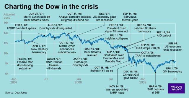 Events leading up and through the 2008 financial crisis