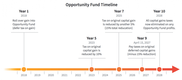 How An Opportunity Fund Works