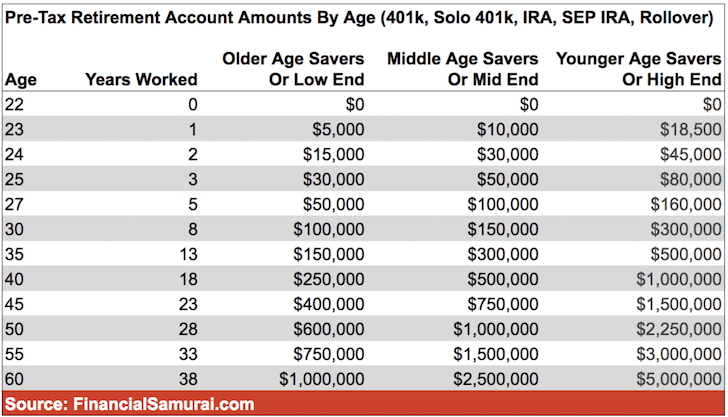 Pre-Tax Retirement Account Amounts By Age