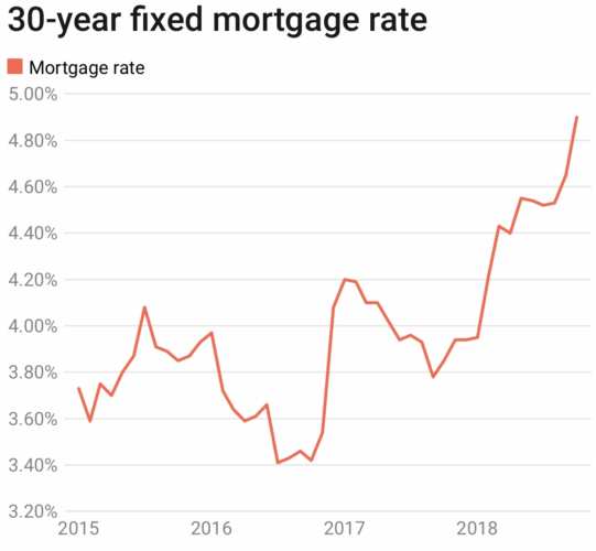 30-year fixed mortgage rate chart