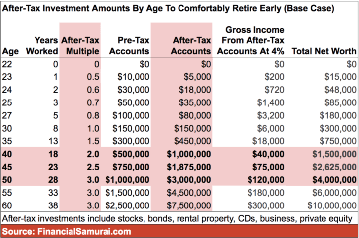 After-Tax Investment Amounts By Age To Comfortably Retire Early