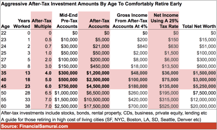Aggressive After-Tax Investment Amounts By Age Chart To Retire Early Comfortably