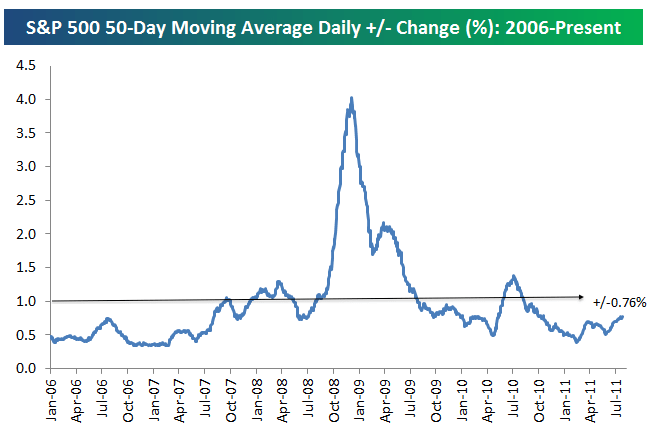 Average daily change of the S&P 500 - measuring stock market volatility