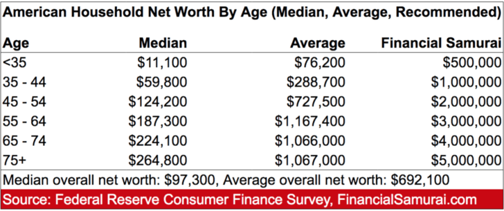 Average And Median Household Net Worth By Age In America