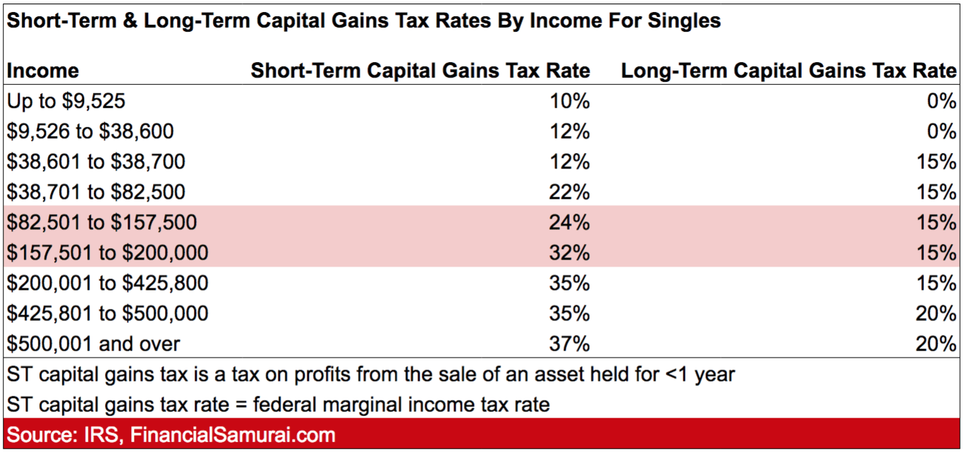 Long-term capital gains tax rates by income for single filers