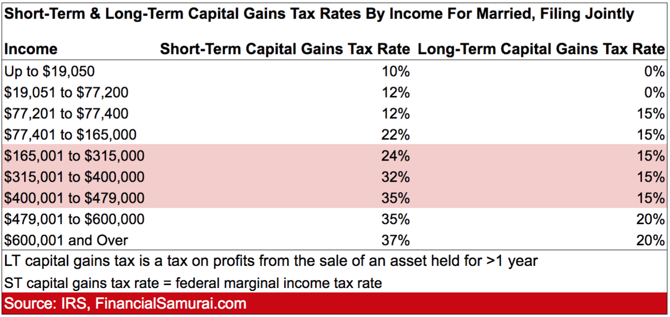 Short Term And Long Term Capital Gains Tax Rates By Income