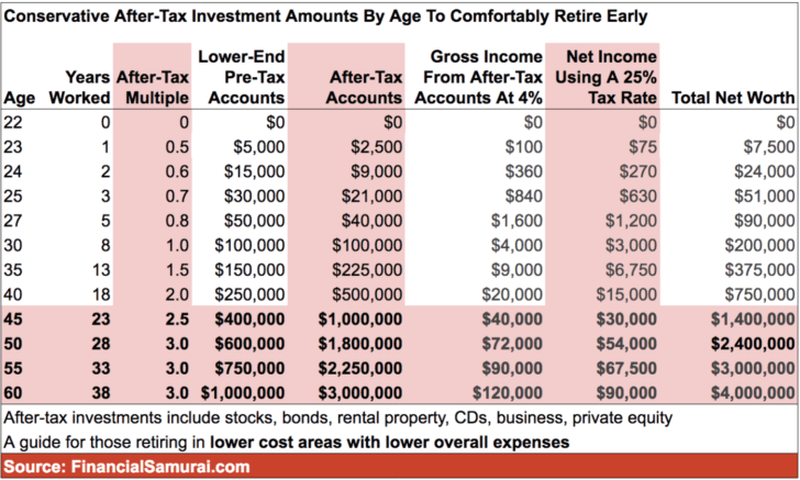 Conservative after-tax investment amounts by age to comfortably retire early chart
