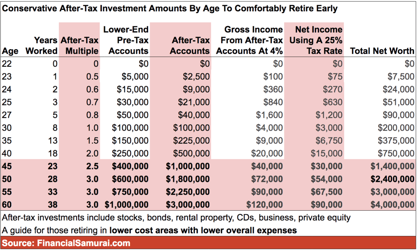 Conservative after tax investment amounts by age to comfortably retire early chart