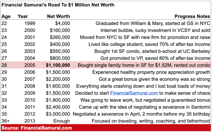 Financial Samurai's journey to $1 million net worth chart and beyond - millionaire by 30