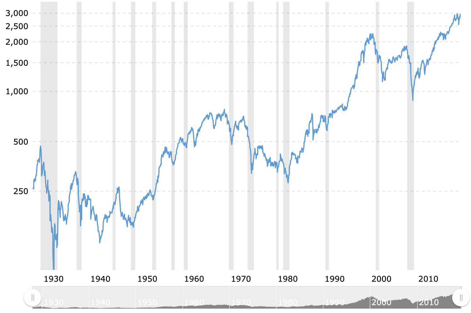 Historical stock performance through 2019