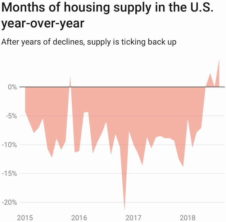 National housing supply chart