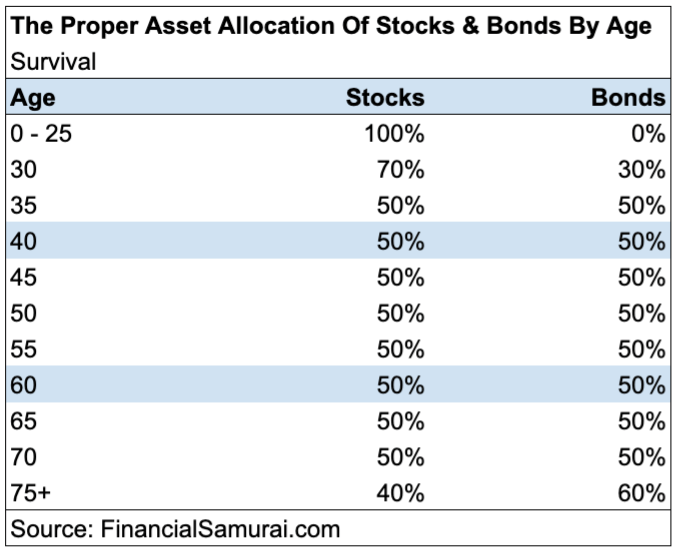 The proper asset allocation of stocks and bonds by age - Survival