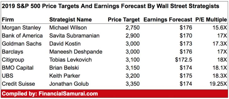 2019 S&P 500 Price Targets And Earnings Forecast Chart By Wall Street Strategists