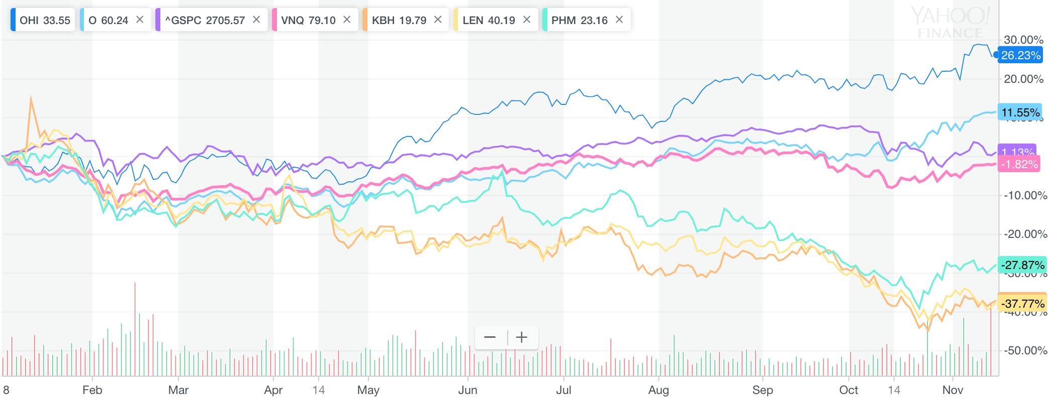 REIT versus S&P 500 versus REIT index fund VNQ versus home builders