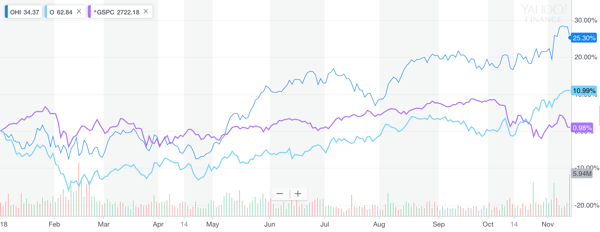 REIT performance versus S&P 500 in 2018