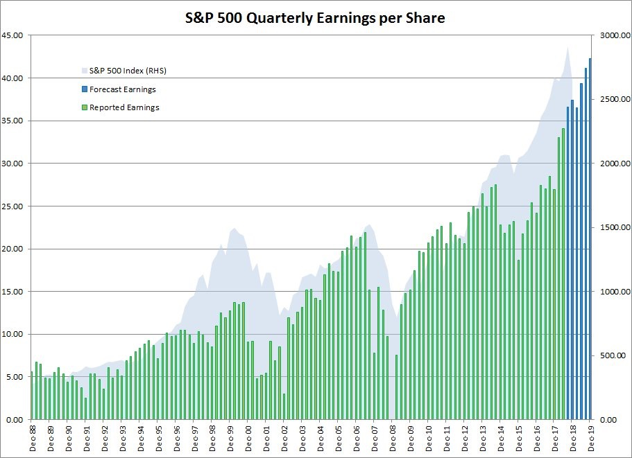 S&P 500 Historical Chart And Earnings EPS Projections - patient capital