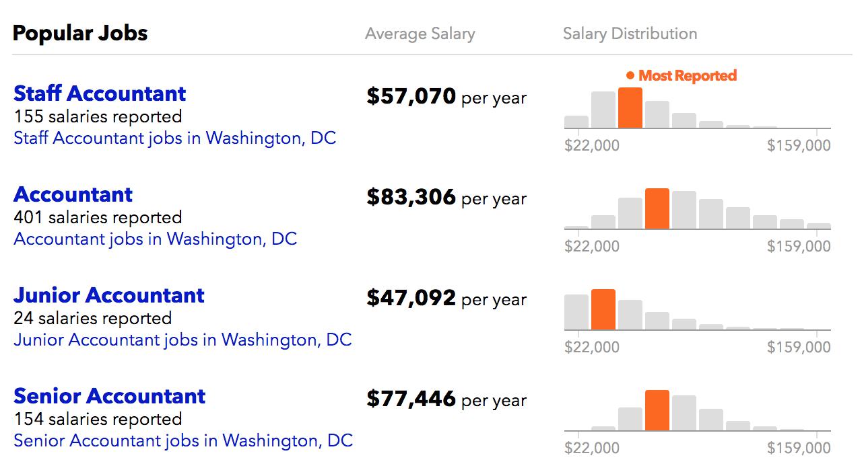 Average accounting salary in Washington DC area