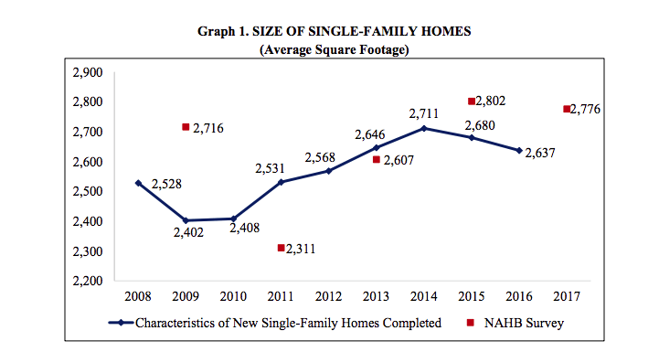 Average size of single family homes historical chart