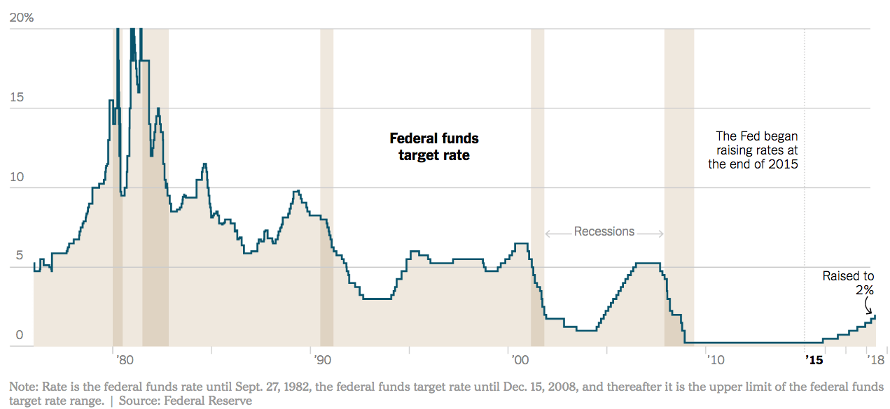 Federal Funds target rate 2018-2019