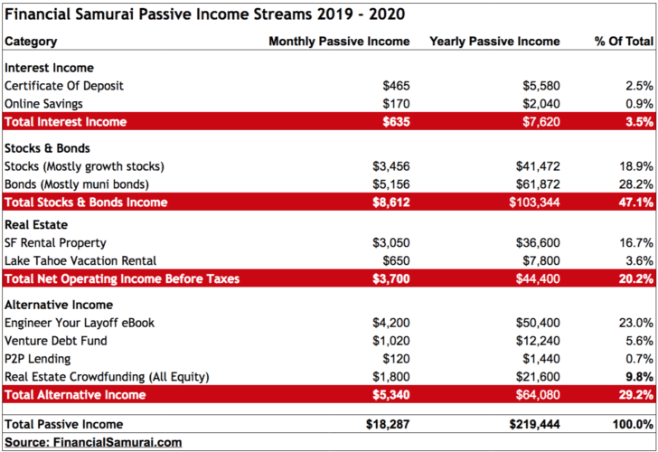 Financial Samurai 2019 Passive Income Targets