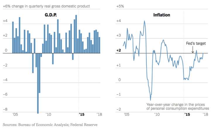 GDP and inflation data 2018 - 2019
