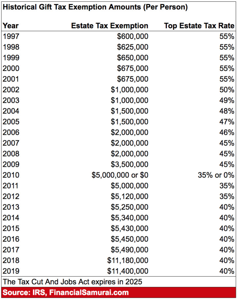Historical Estate Tax Exemption Amounts And Tax Rates Since 1997 Per Person