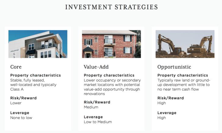RealtyMogul investment strategies