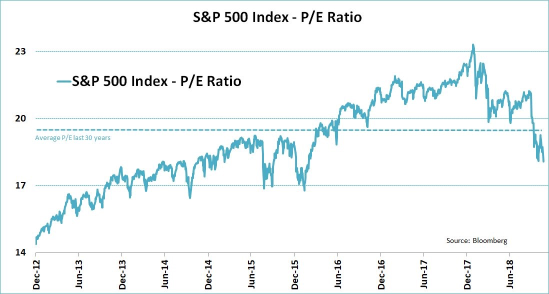 S&P 500 forward P/E ratio historical chart