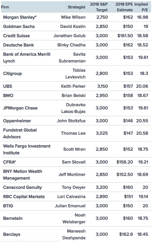 Wall Street 2018 S&P 500 Price Targets Chart
