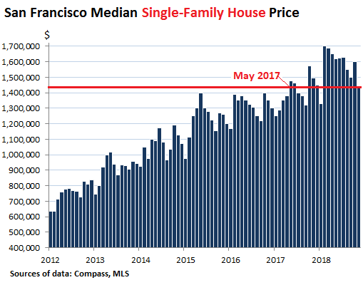 Is 2019 a good time to buy San Francisco Bay Area Real Estate?