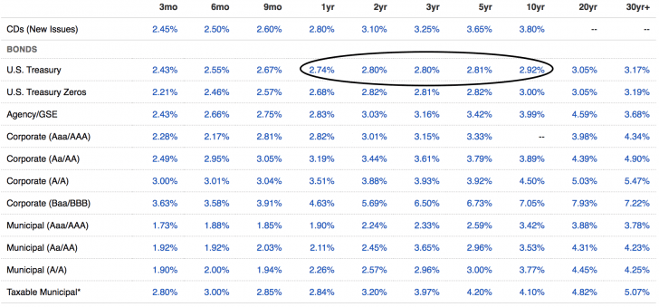 A bond yield table makes it clear which duration you must choose to invest