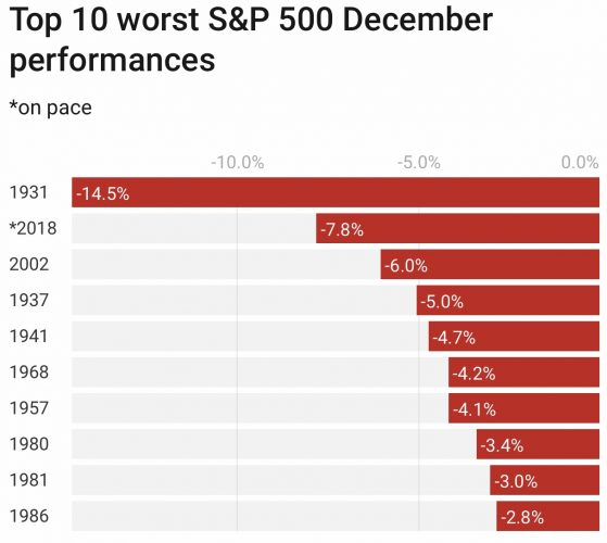 Worst December stock performances in history of the S&P 500