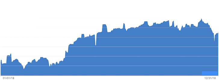 Financial Samurai 2018 Net Worth Growth Chart - Financial Samurai 2018 year in review