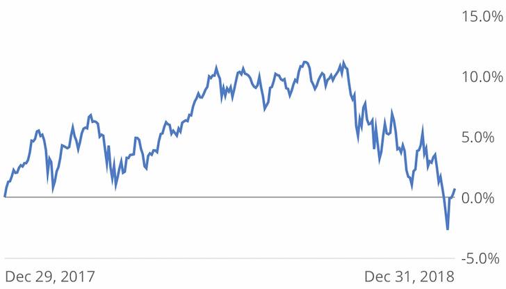 Financial Samurai overal 2018 public investment performance