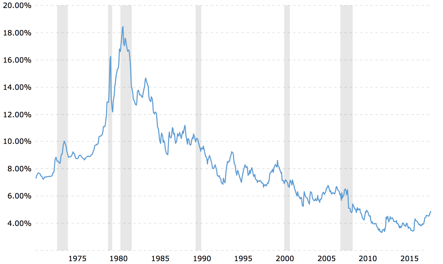 Historical 30-year Mortgage Interest Rate Chart