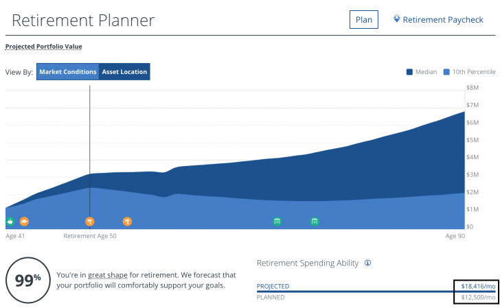 Personal Capital Retirement Planner Free Tool
