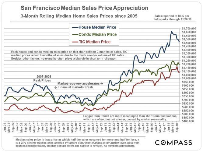 San Francisco Median Home Price Appreciation