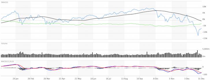 S&P 500 Returns For 2018 versus Bond Index AGG