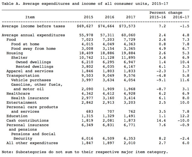 The Average Consumer Expenditure For All Income Units In America
