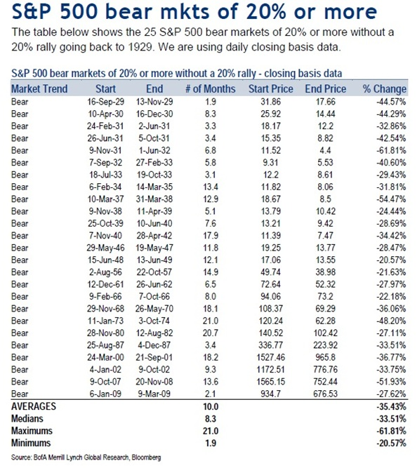 Historical bear market declines